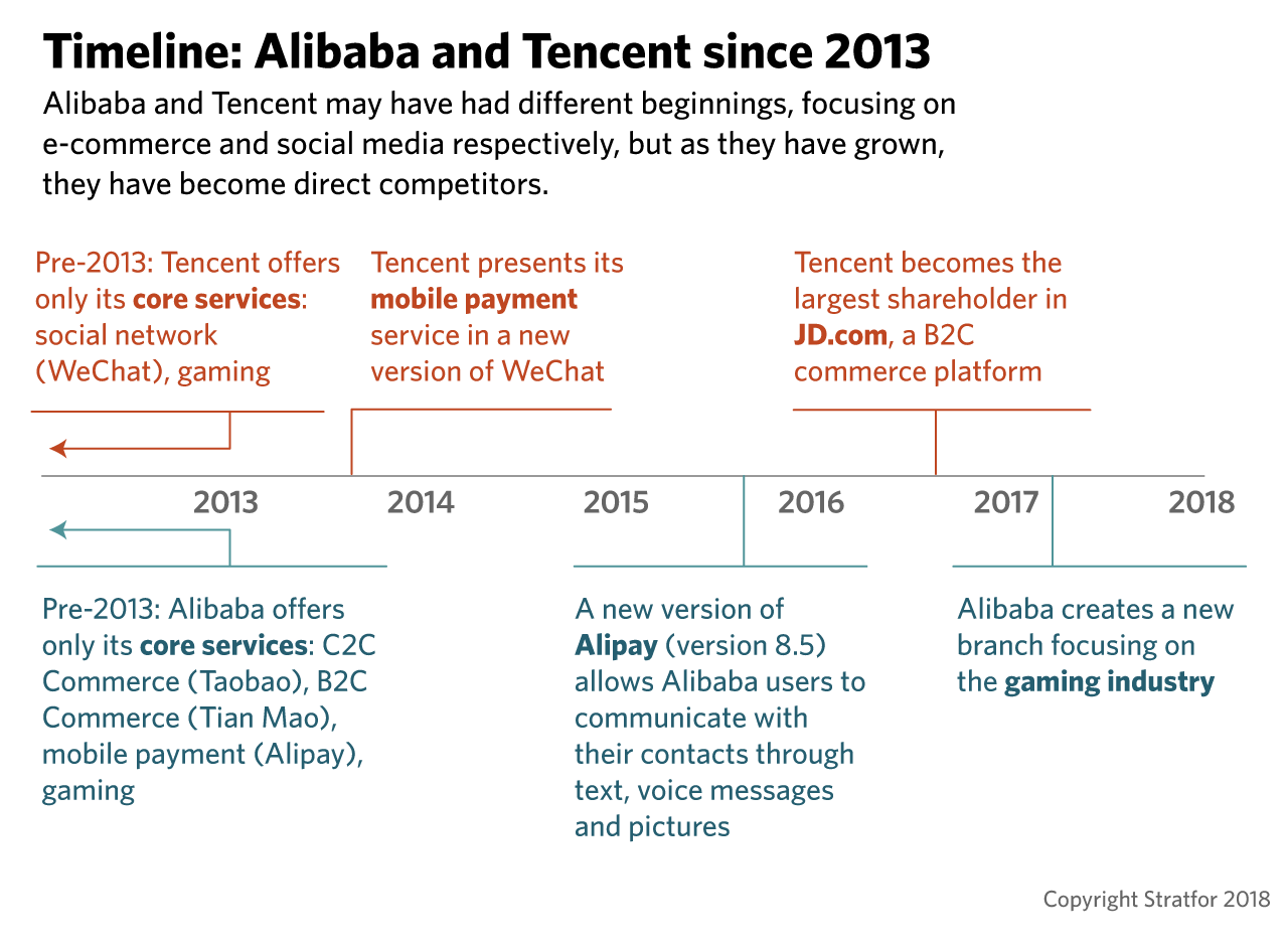 Alibaba and Tencent: Disrupting China, Dozens of Industries at a Time
