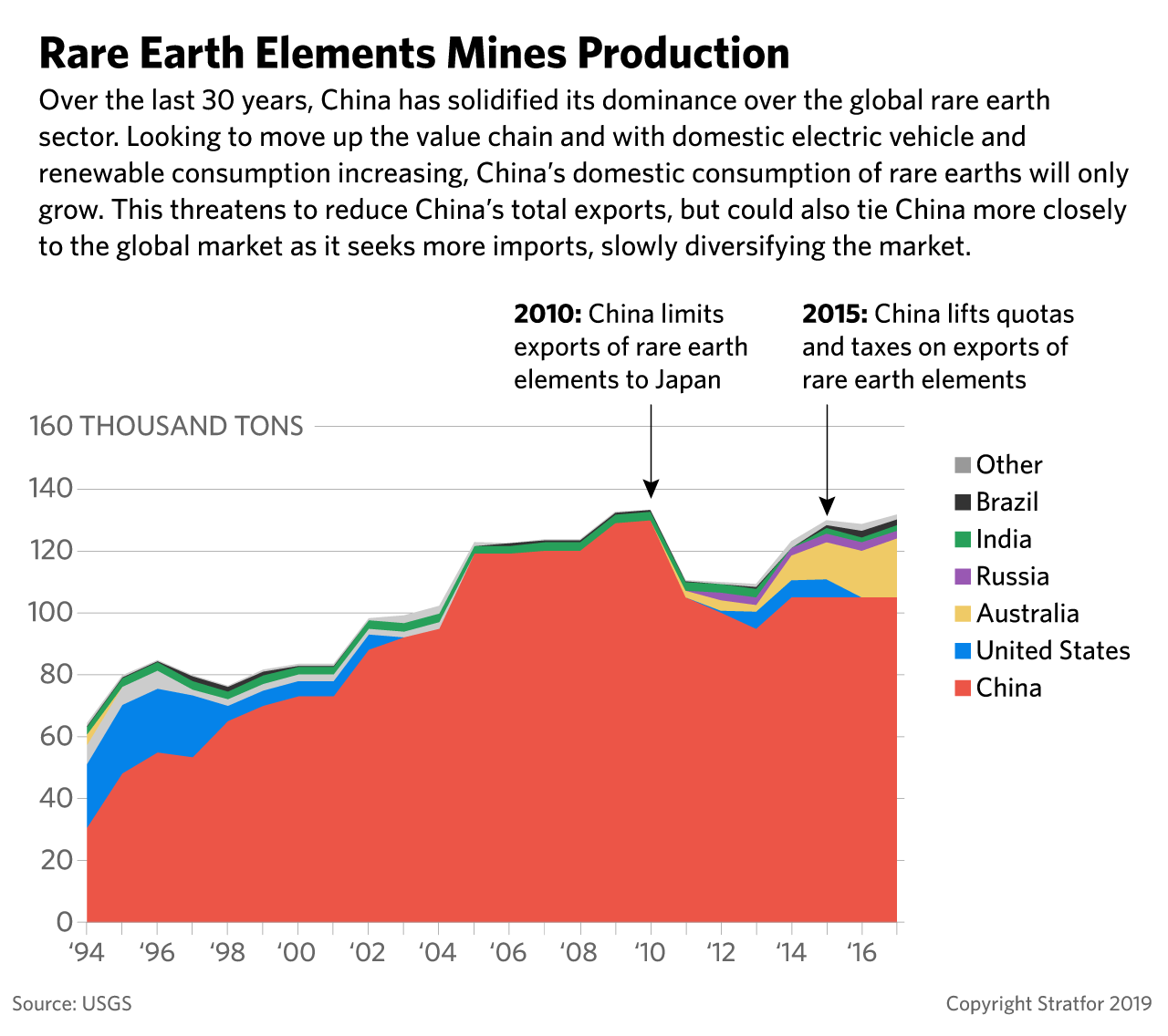 A graphic showing rare earth element mines production.