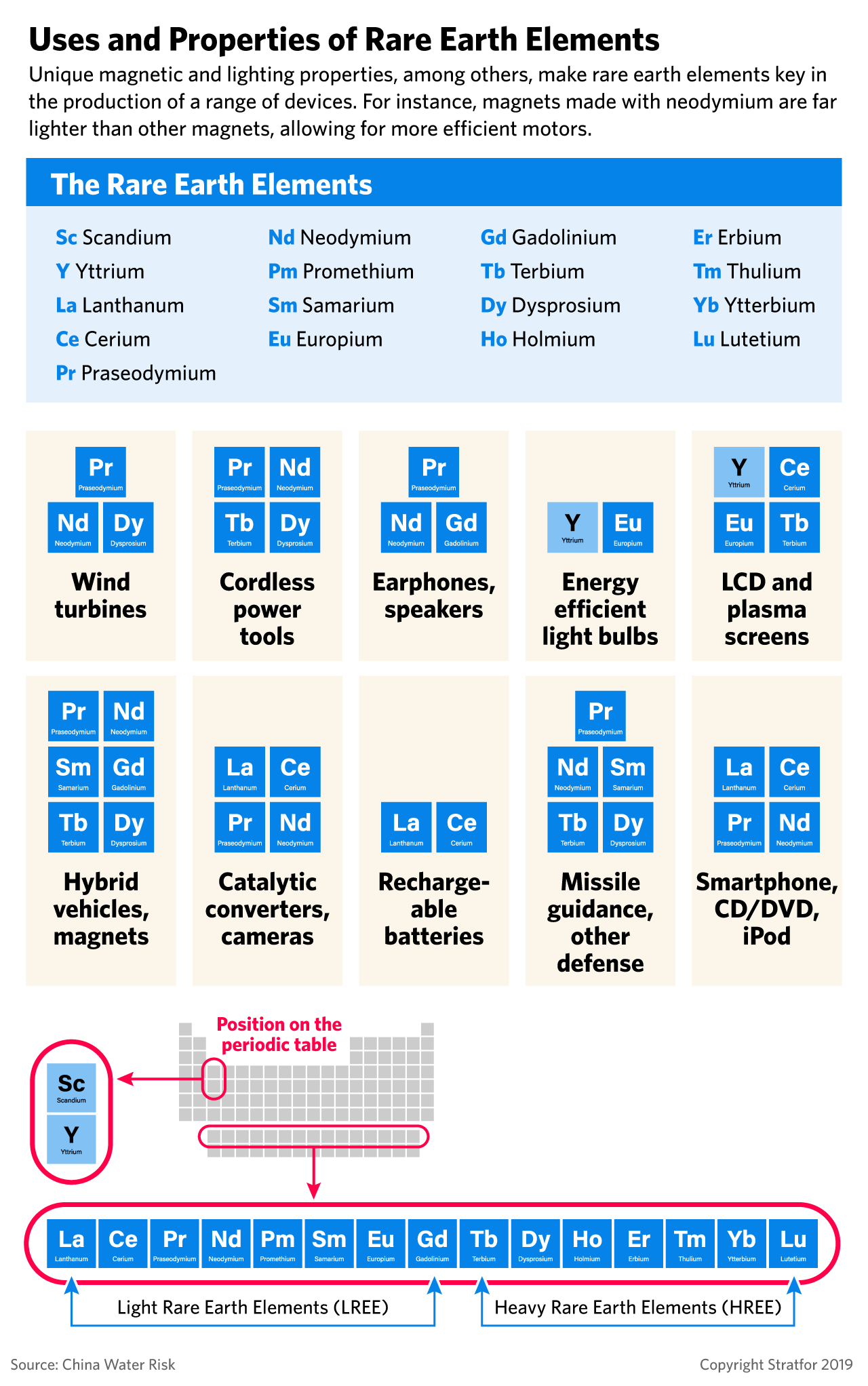 A graphic showing the uses and properties of rare earth elements.