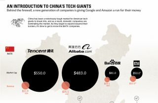 Chinese tech firms may not get the same media attention that their U.S. counterparts do, but their growth is every bit as staggering.