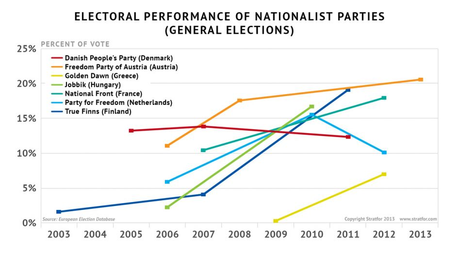 Image result for growth of nationalist parties