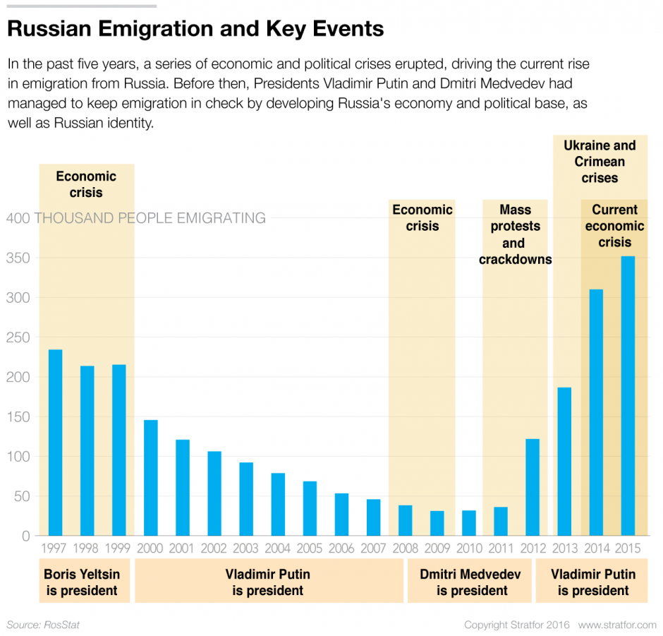 the problem russia s best and brightest stratfor worldview since 2012 the number of russians leaving the country has steadily climbed from 36 774 in 2011 to some 350 000 in 2015