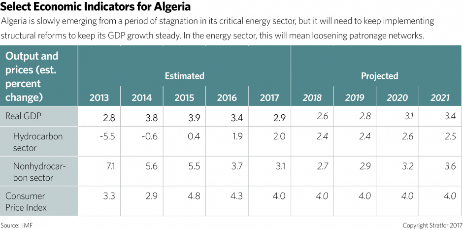 Actualités Algeriennes - Page 40 Algeria-economic-indicators-031417