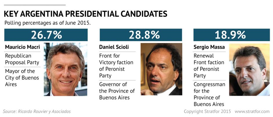 Argentina's Presidential Race