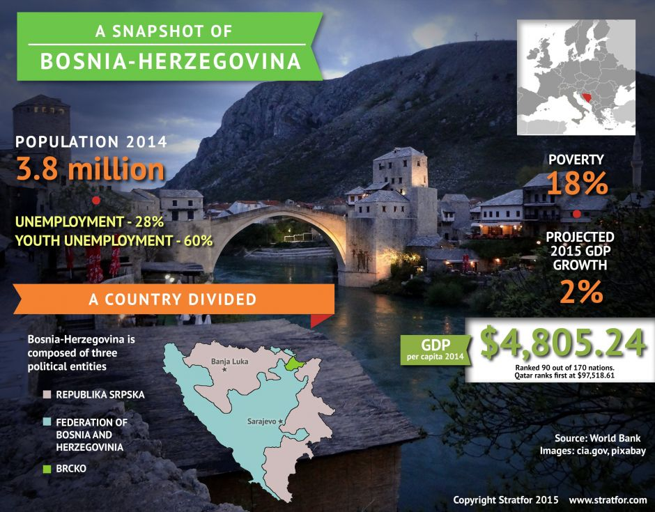 A Snapshot of Bosnia