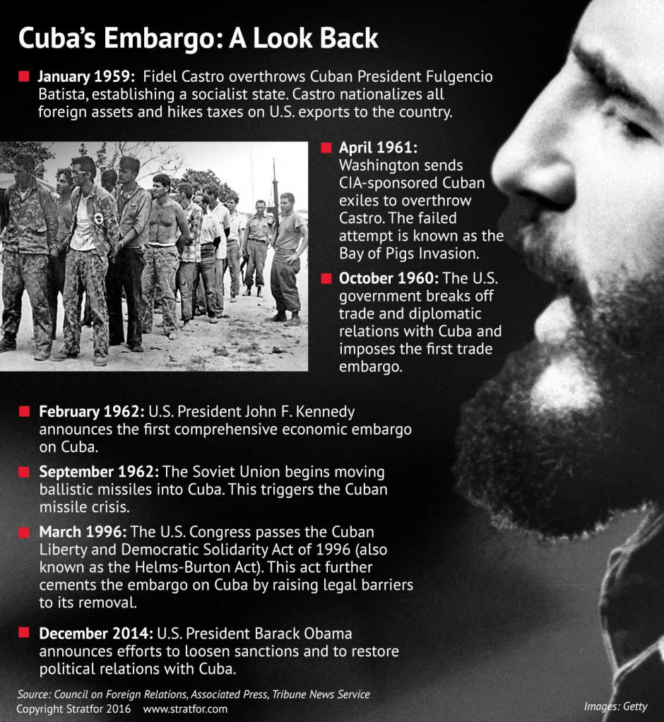 an economic embargo placed on cuba in 1960 The contrast between the revolutionary fervor and hope of the 1960s and the grim realities imposed by cuba's economic crisis in the cuba's crisis was part of the general crisis of state capitalism that overcame the eastern the us economic embargo certainly has made it more.