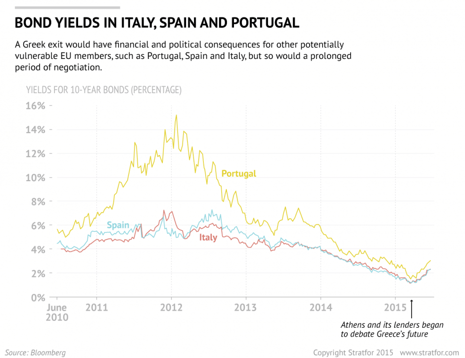 Bond Yields in Italy, Portugal and Spain