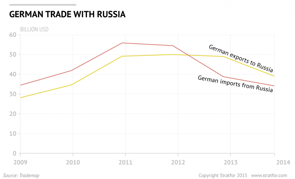 German Trade With Russia