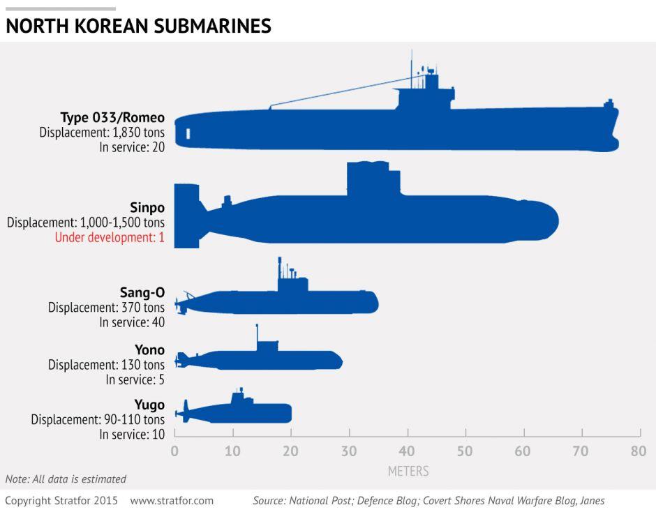 Submarine Matters North Korean Submarines Useful Stratfor