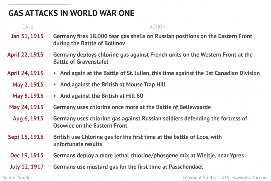Timeline of WWI Chemical Attacks | Stratfor