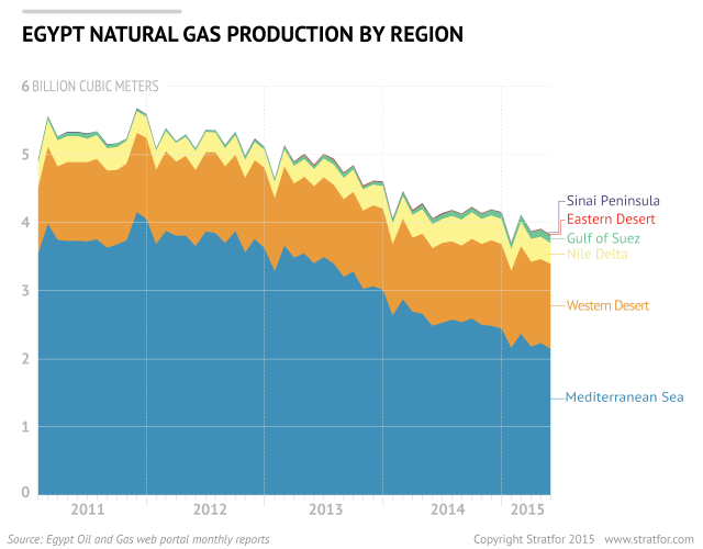 Egypt Natural Gas Production by Region