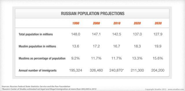 Russia's Growing Muslim Population