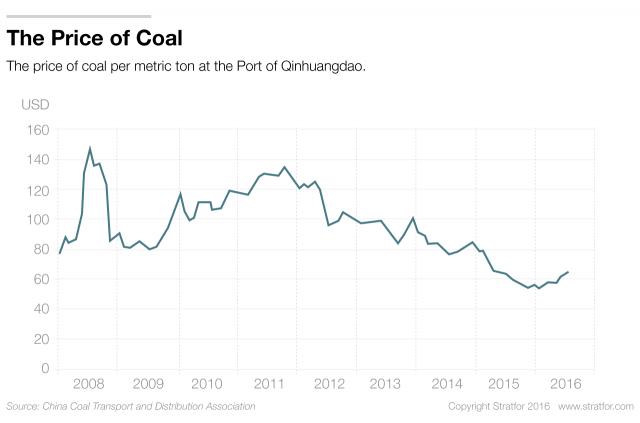 The Slow Evolution of China's Coal Behemoth