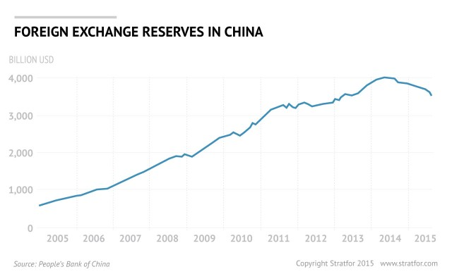 China fx trading system