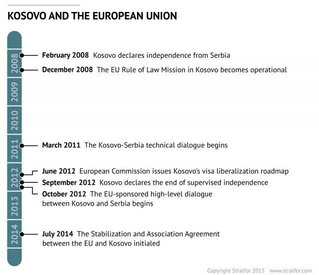 Kosovo S Long Road To Eu Membership