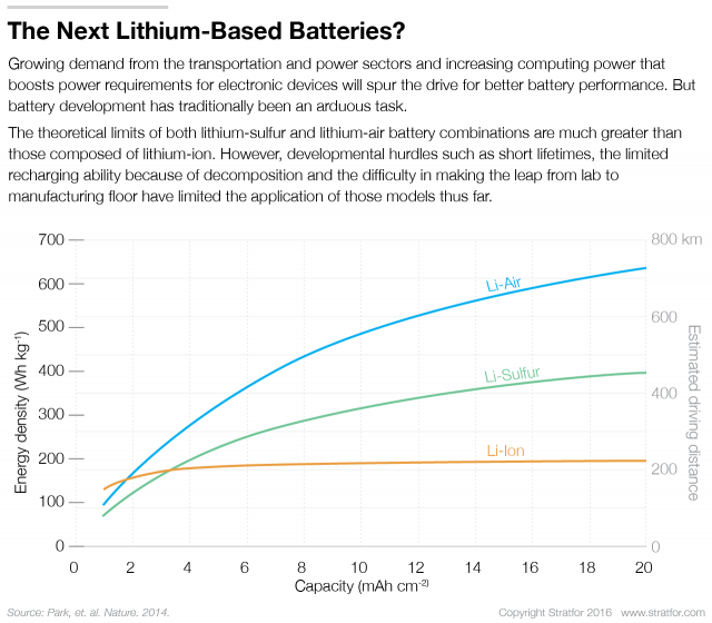 lithium ion battery and product development Lithium-ion batteries: market development and the impact on raw materials the market for lithium-ion (li-ion) batteries was 62gwh in 2015 and is expected to have exceeded 70gwh in 2016, an increase from just 57gwh a decade earlier.