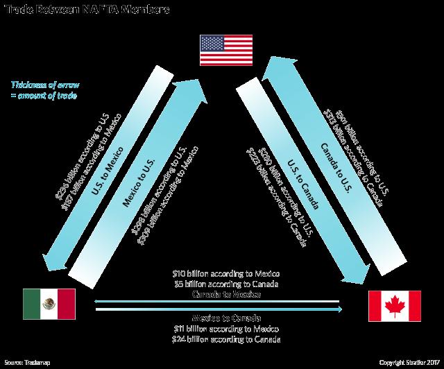 nafta-trade-triangle-us-canada-mexico-02