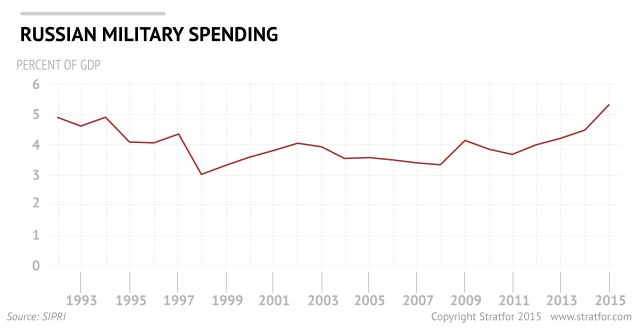 How Russia Plans to Allocate Its Military Budget