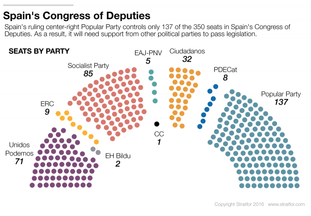 A semblance of certainty in spain of certainty to spanish politics but given the difficult tasks that face the next administration spains newfound stability may not last for long ccuart Choice Image