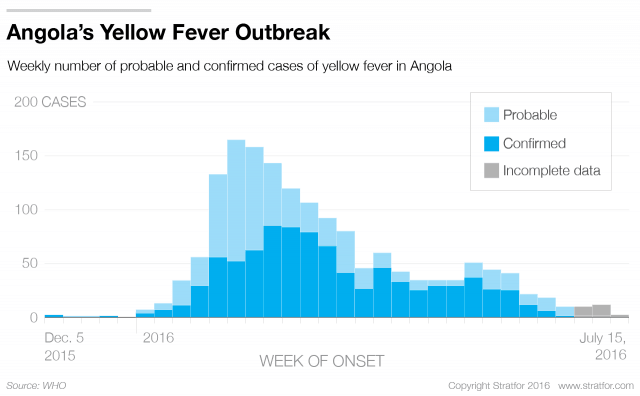 An African Yellow Fever Outbreak Poses a Threat to Asia