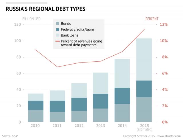 russia_regional_debt.png
