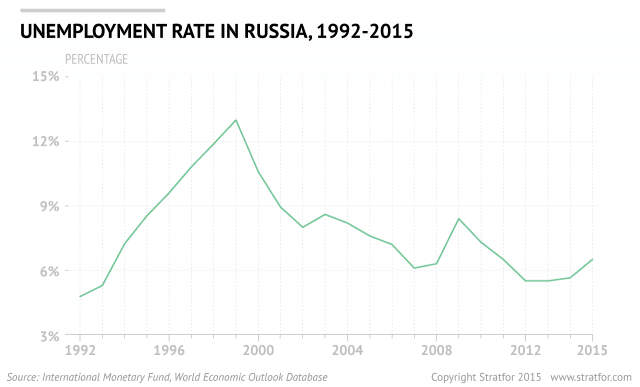 russia_unemployment_0.png