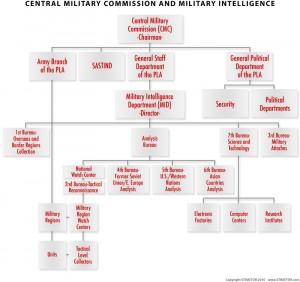China Military Commission organization chart