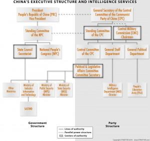 China Intelligence organization chart
