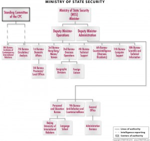 China Security organization chart