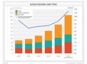 Russia Regional Debt Types