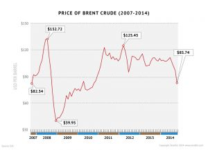 Price of Brent Crude