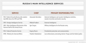 Russian Intelligence Services and Responsibilities