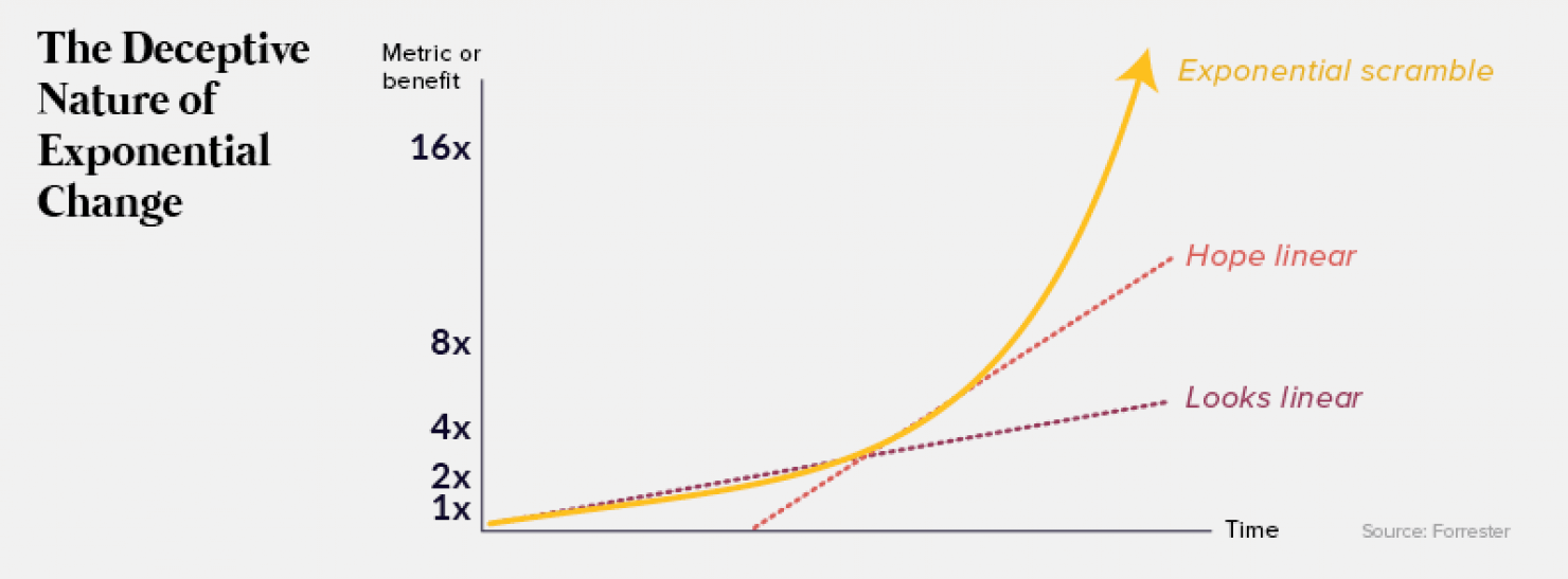 A chart illustrating the deceptive nature of exponential change.