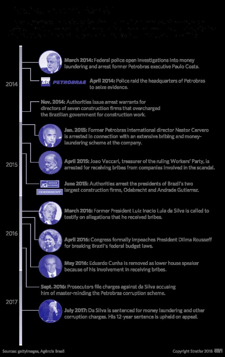 A timeline of Brazil's Petrobras scandal