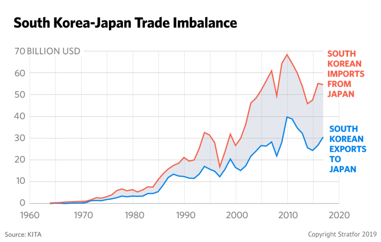 This chart shows the trade balances between Japan and South Korea