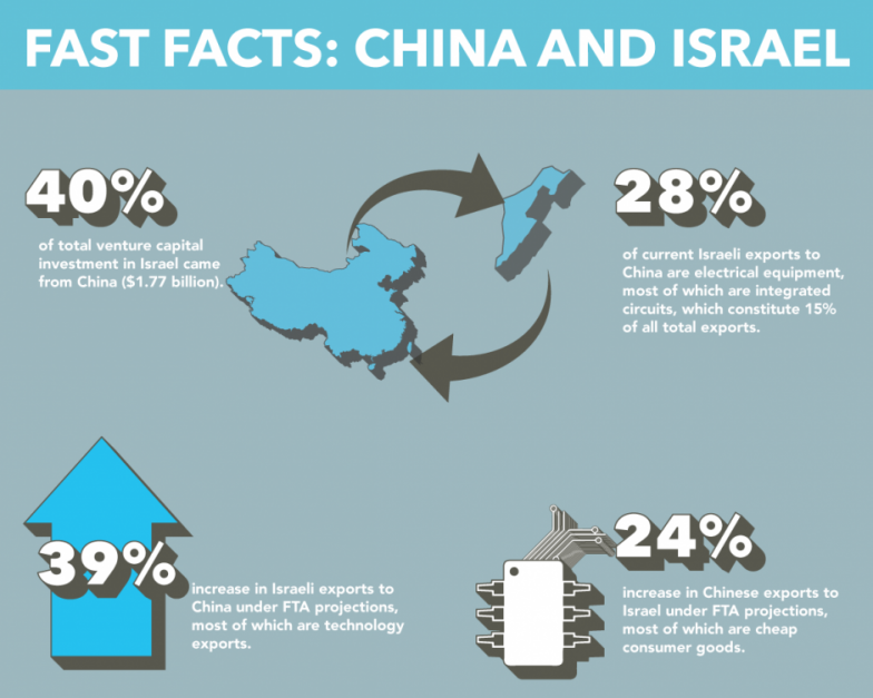 How Isolation Is Bringing China and Israel Together