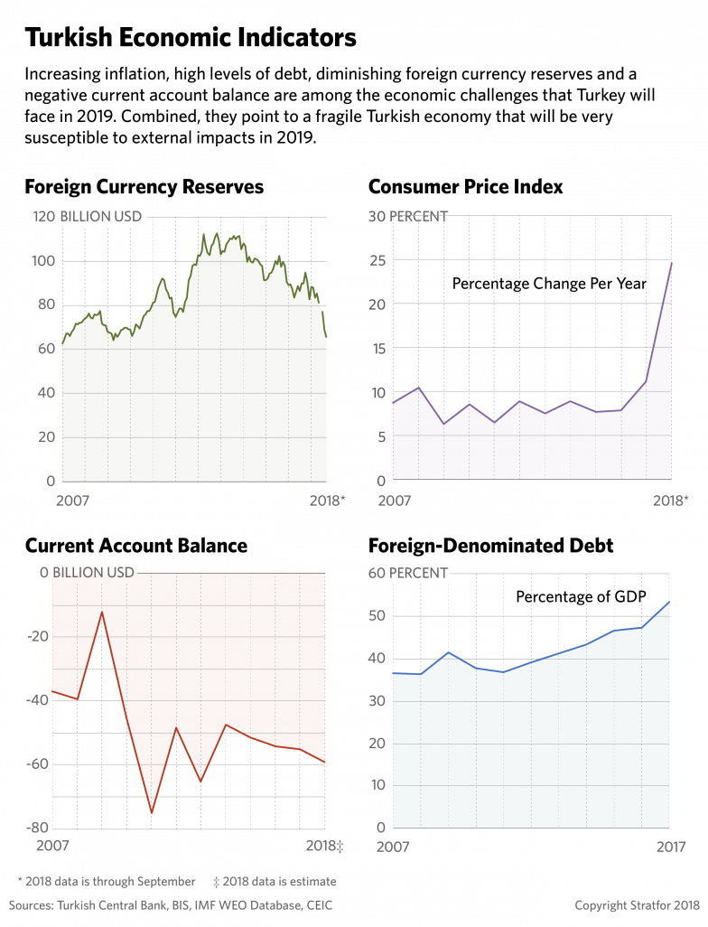 A chart showing Turkish economic indicators on foreign currency reserves, the consumer price index, the current account balance and foreign-denominated debt.