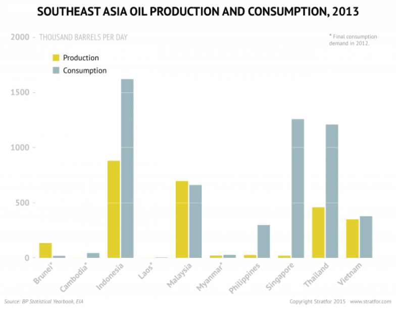 How Low Oil Prices Will Impact Southeast Asia