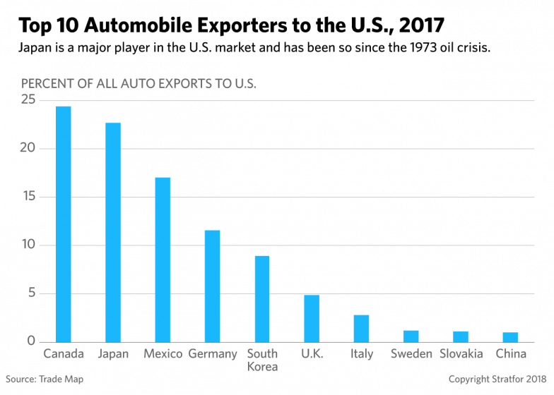 Japan's Auto Sector Is Poised to Weather a U S  Tariff Storm