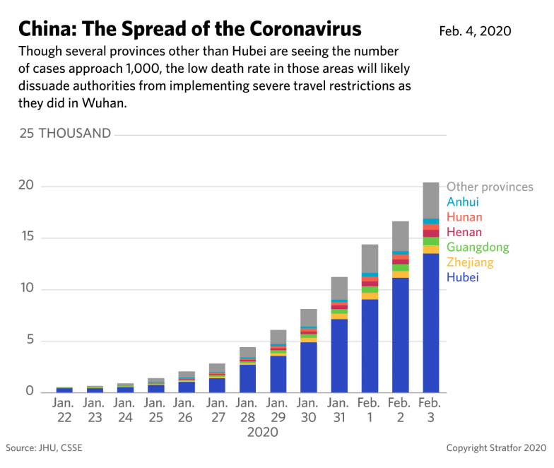 A bar graph showing the spread of the coronavirus in China