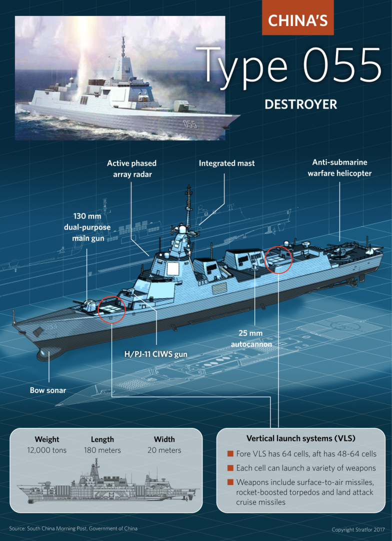 China's Type 055 warship is the country's first heavy destroyer and the largest surface combatant warship built by an Asian power since the end of World War II.