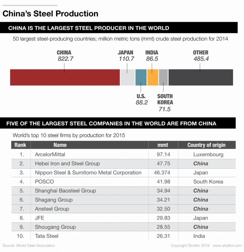 The Story of Steel in China