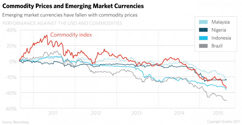 Emerging markets have fallen with commodity prices.