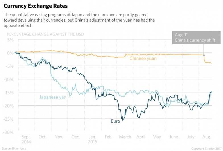 The quantitative easing programs of Japan and the eurozone are partly geared toward devaluing their currencies, but China's adjustment of the yuan has had the opposite effect.