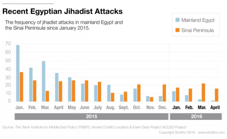 Assessing the Jihadist Threat in Egypt: The Sinai Peninsula