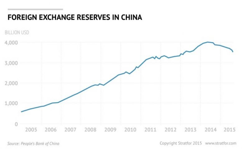 Economic Reforms In China Meant To Raise The Yuan S Status Internationally Overall Slowdown And Changes U Economy Have Evolved