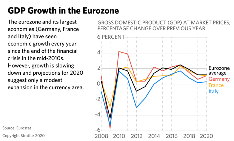 A line graph showing GDP growth in the eurozone.