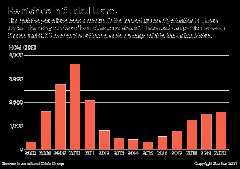 A bar graph showing Homicides in Ciudad Juarez