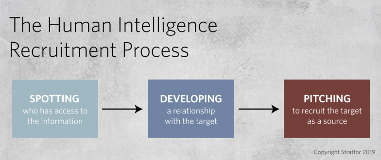 A flowchart showing the steps in the human intelligence recruitment process