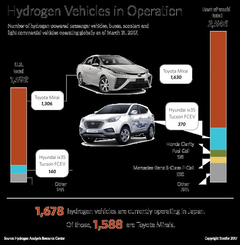 Hydrogen Vehicle Use Worldwide